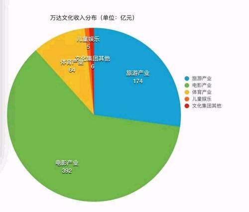 读娱君手握计算器,算了一下今年万达文化板块641.1亿元的收入,占了商业收入的44.8%,同比增长25%。其中电影成了大头:收入391.9亿元,同比增长31.4%。2016年万达全球新增影城677家、屏幕6788块,其中国内新增影城154家、屏幕1391块。